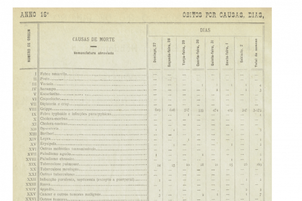 A mortality table from the 1918 Influenza pandemic in Rio de Janiero